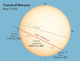 transit of merccury
